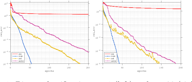 Figure 1 for Structured Stochastic Quasi-Newton Methods for Large-Scale Optimization Problems