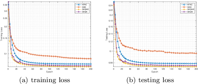 Figure 2 for Structured Stochastic Quasi-Newton Methods for Large-Scale Optimization Problems