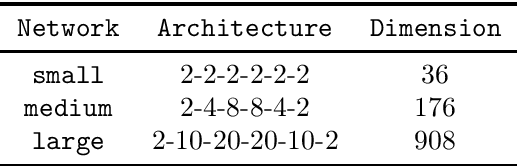 Figure 3 for Structured Stochastic Quasi-Newton Methods for Large-Scale Optimization Problems