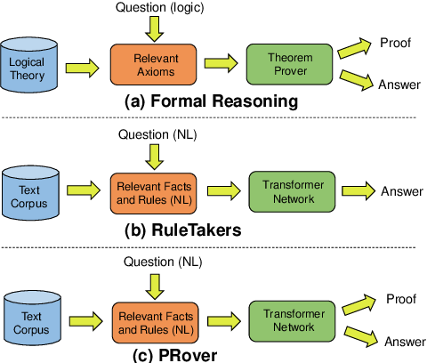 Figure 1 for PRover: Proof Generation for Interpretable Reasoning over Rules