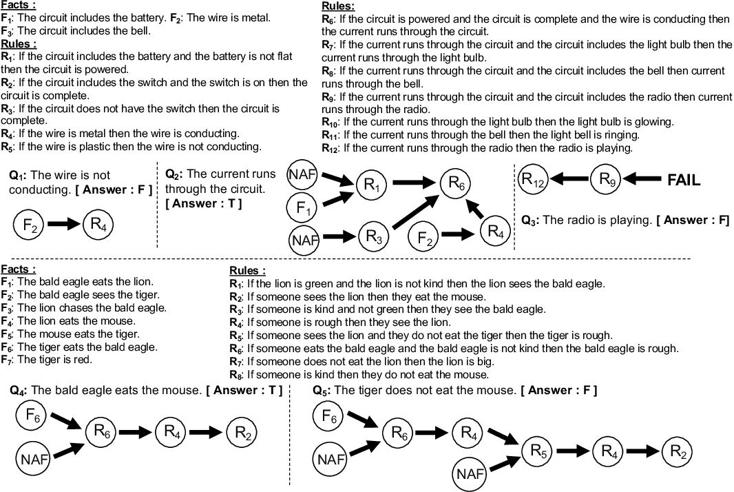 Figure 3 for PRover: Proof Generation for Interpretable Reasoning over Rules