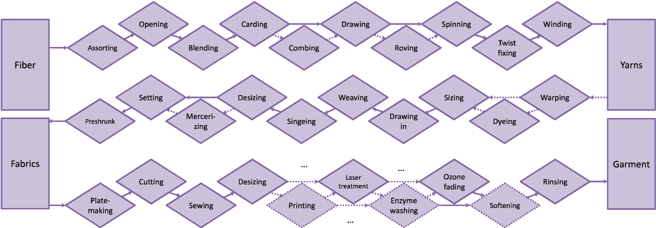 Figure 1 for Multi-Objective Optimization of the Textile Manufacturing Process Using Deep-Q-Network Based Multi-Agent Reinforcement Learning