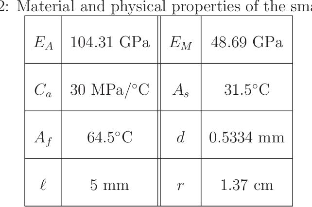 table 5.2