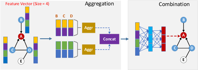 Figure 2 for Optimizing Memory Efficiency of Graph Neural Networks on Edge Computing Platforms