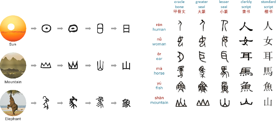 Figure 1 for Glyce: Glyph-vectors for Chinese Character Representations
