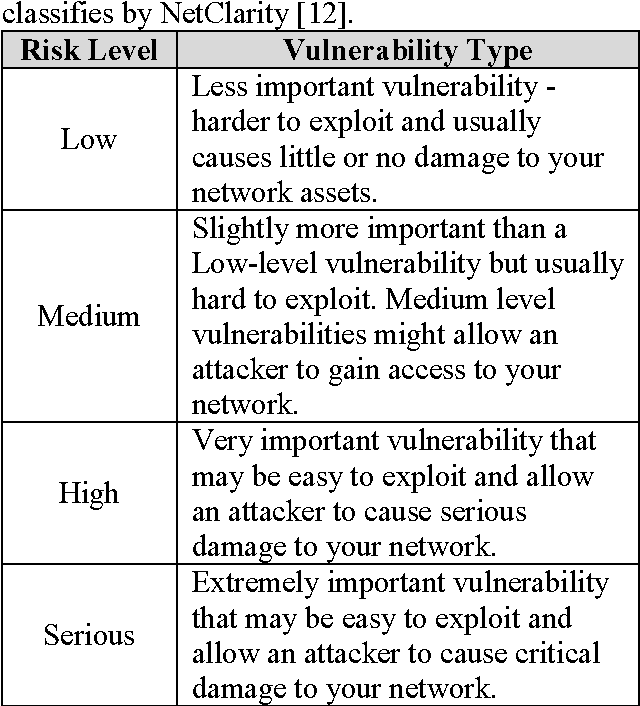 PDF] A Performance Comparison of Vulnerability Detection