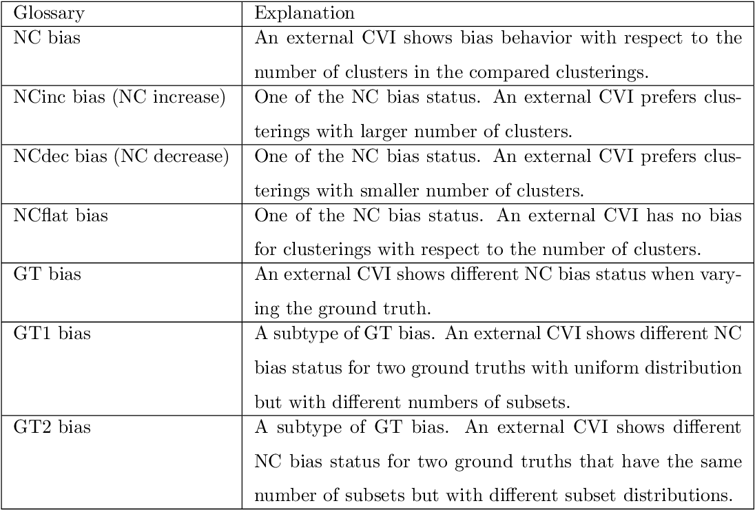 Figure 2 for Ground Truth Bias in External Cluster Validity Indices