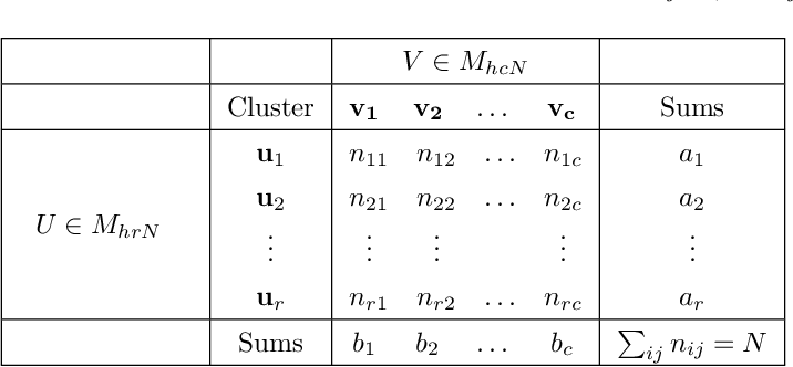 Figure 4 for Ground Truth Bias in External Cluster Validity Indices
