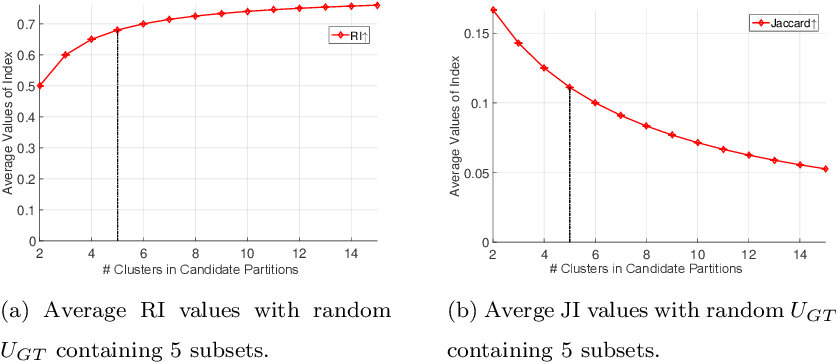 Figure 1 for Ground Truth Bias in External Cluster Validity Indices