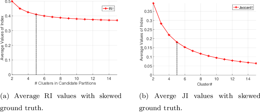 Figure 3 for Ground Truth Bias in External Cluster Validity Indices