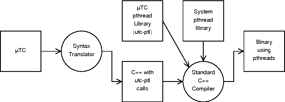 An implementation of the SANE Virtual Processor using POSIX