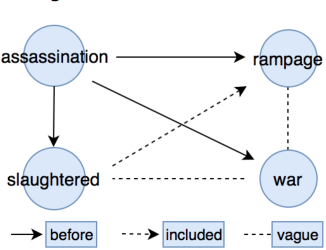 Figure 1 for Contextualized Word Embeddings Enhanced Event Temporal Relation Extraction for Story Understanding