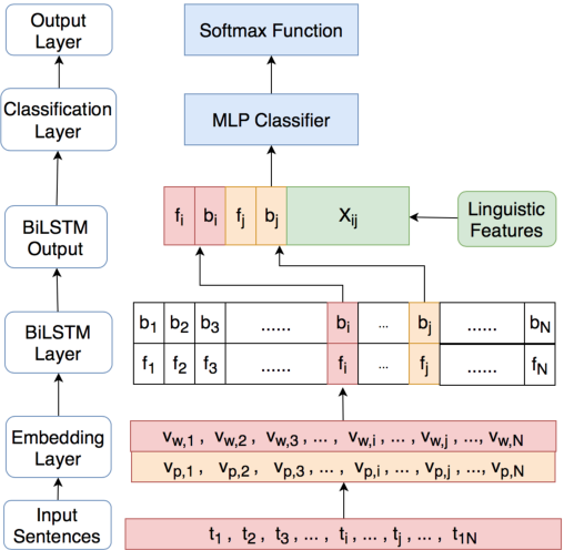 Figure 3 for Contextualized Word Embeddings Enhanced Event Temporal Relation Extraction for Story Understanding