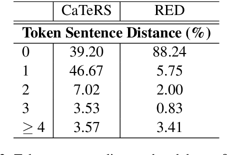 Figure 4 for Contextualized Word Embeddings Enhanced Event Temporal Relation Extraction for Story Understanding