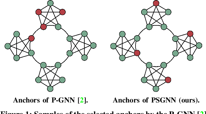 Figure 1 for Position-Sensing Graph Neural Networks: Proactively Learning Nodes Relative Positions