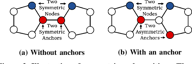 Figure 2 for Position-Sensing Graph Neural Networks: Proactively Learning Nodes Relative Positions