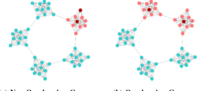 Figure 3 for Position-Sensing Graph Neural Networks: Proactively Learning Nodes Relative Positions