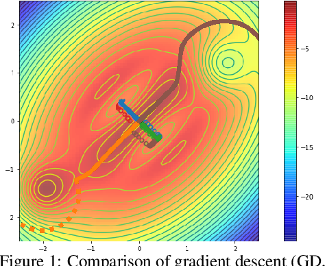 Figure 1 for Ridge Rider: Finding Diverse Solutions by Following Eigenvectors of the Hessian
