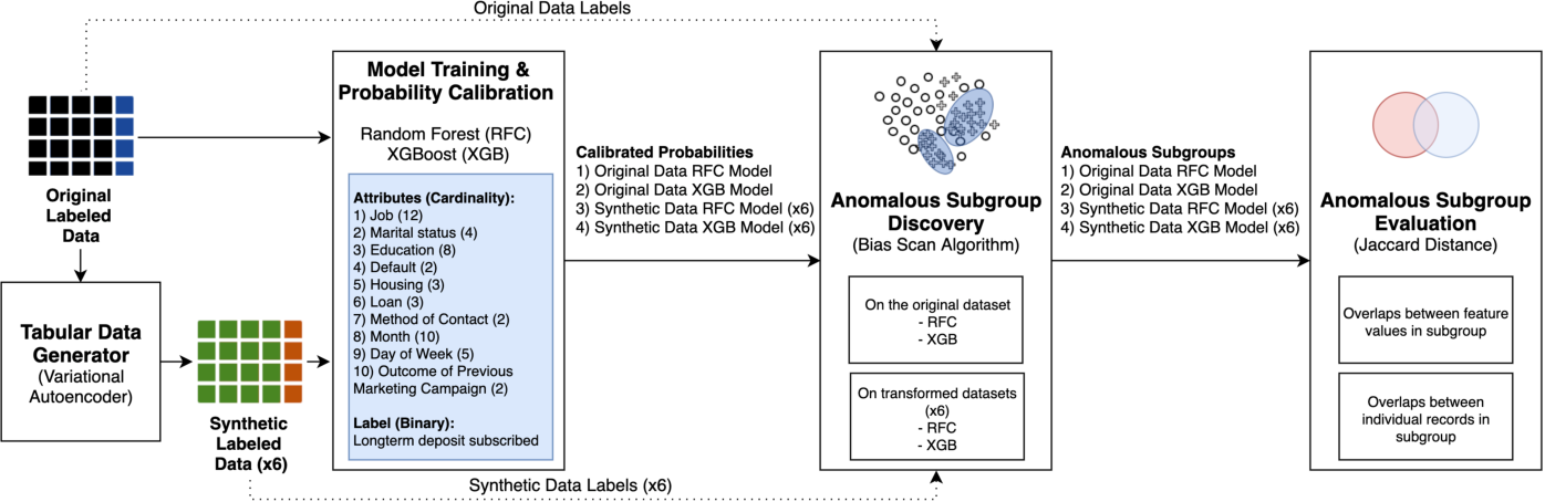 Figure 1 for Preservation of Anomalous Subgroups On Machine Learning Transformed Data