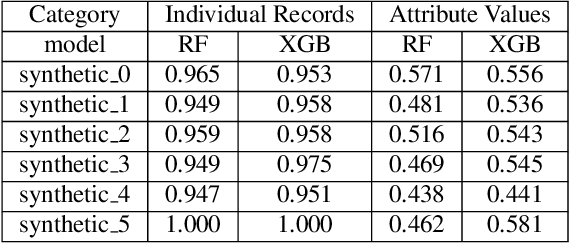 Figure 3 for Preservation of Anomalous Subgroups On Machine Learning Transformed Data