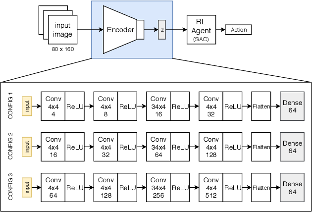 Figure 3 for On the use of Deep Autoencoders for Efficient Embedded Reinforcement Learning