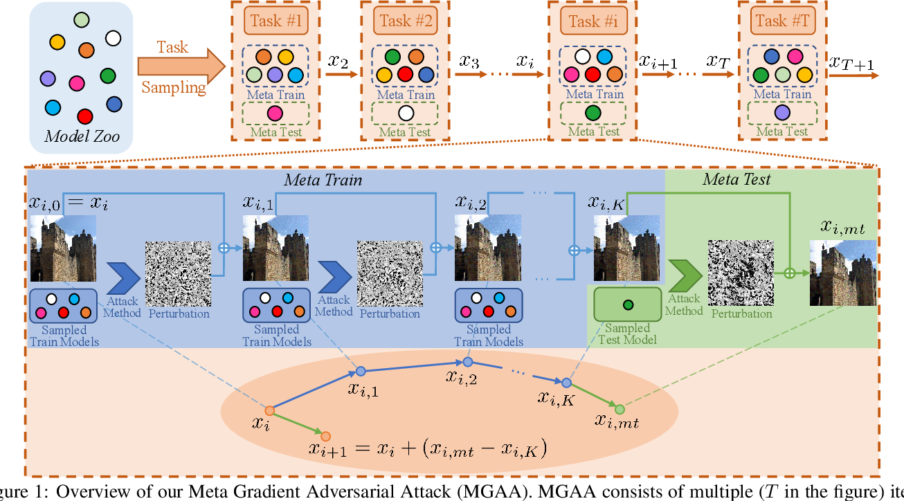 Figure 1 for Meta Gradient Adversarial Attack