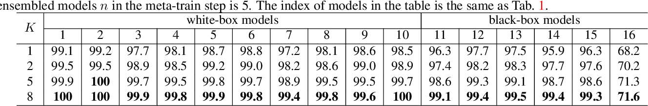 Figure 3 for Meta Gradient Adversarial Attack