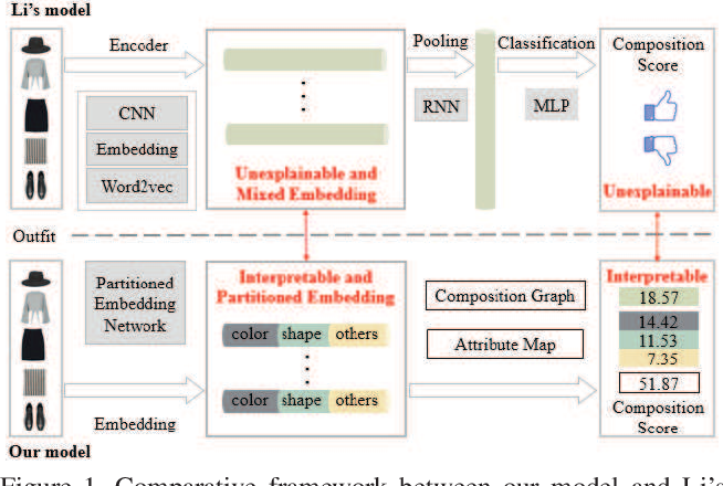 Figure 1 for Interpretable Partitioned Embedding for Customized Fashion Outfit Composition