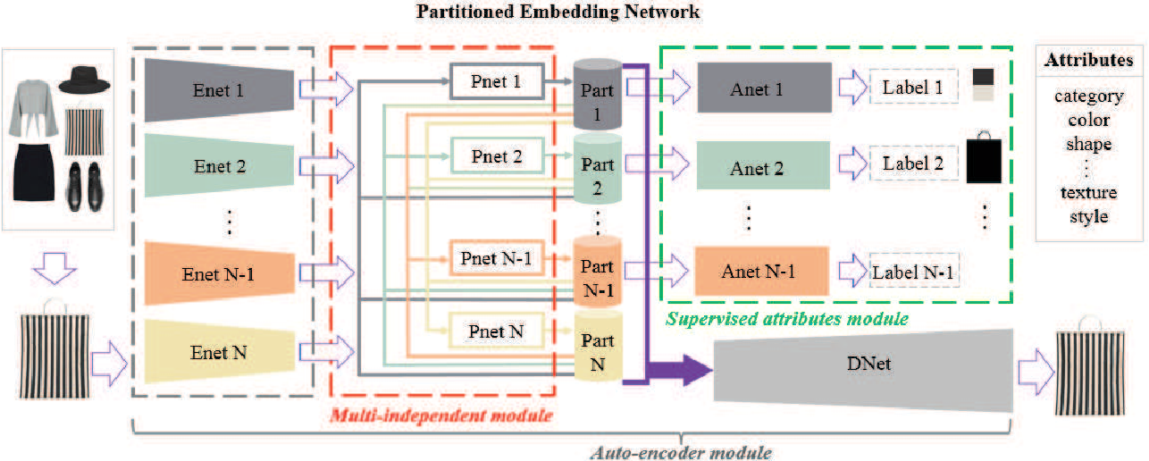 Figure 2 for Interpretable Partitioned Embedding for Customized Fashion Outfit Composition