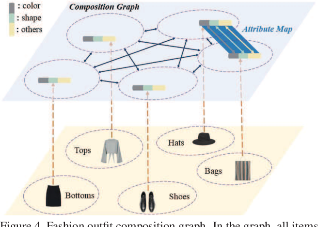 Figure 4 for Interpretable Partitioned Embedding for Customized Fashion Outfit Composition