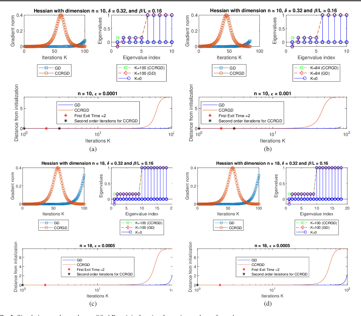 Figure 1 for Boundary Conditions for Linear Exit Time Gradient Trajectories Around Saddle Points: Analysis and Algorithm