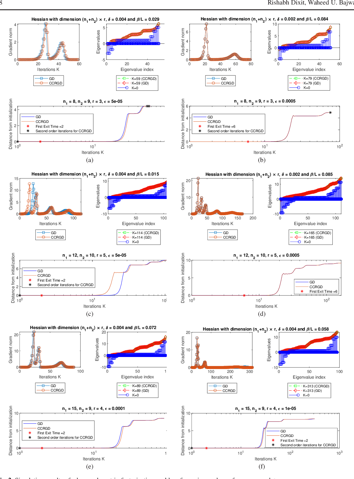 Figure 2 for Boundary Conditions for Linear Exit Time Gradient Trajectories Around Saddle Points: Analysis and Algorithm