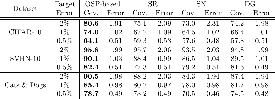 Figure 2 for Selective Classification via One-Sided Prediction