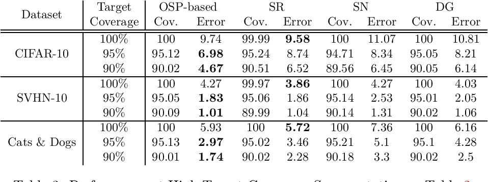 Figure 3 for Selective Classification via One-Sided Prediction