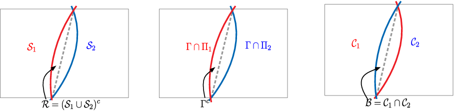 Figure 1 for Selective Classification via One-Sided Prediction
