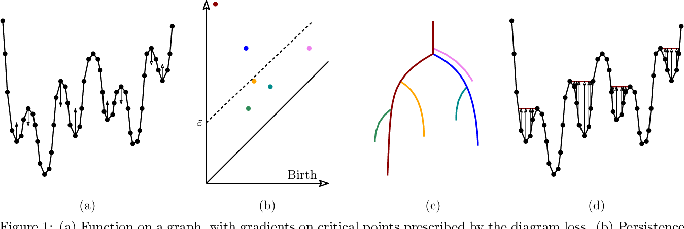 Figure 1 for Topological Regularization via Persistence-Sensitive Optimization