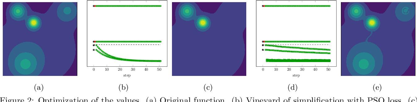 Figure 3 for Topological Regularization via Persistence-Sensitive Optimization