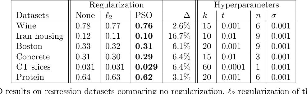 Figure 2 for Topological Regularization via Persistence-Sensitive Optimization