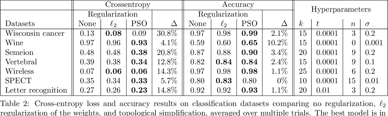 Figure 4 for Topological Regularization via Persistence-Sensitive Optimization