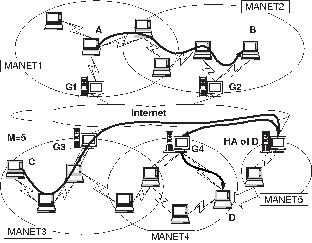 Mobile Ip And Ad Hoc Networks An Integration And Implementation