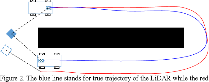 Figure 2 for Ground-SLAM: Ground Constrained LiDAR SLAM for Structured Multi-Floor Environments
