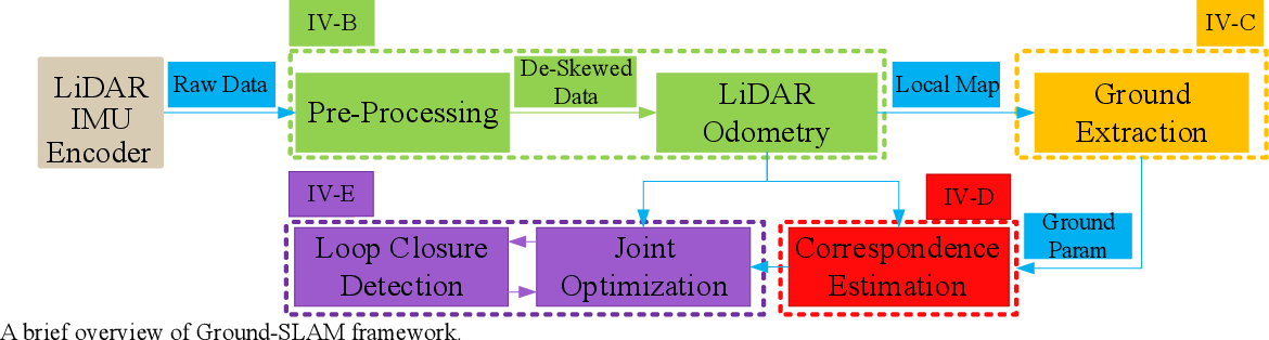 Figure 3 for Ground-SLAM: Ground Constrained LiDAR SLAM for Structured Multi-Floor Environments