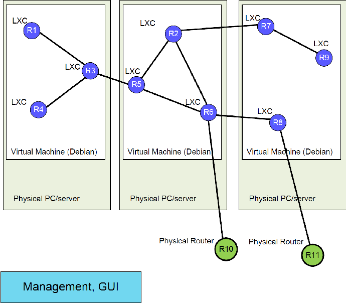 The system for large networks emulation with OSPF/BGP routers based