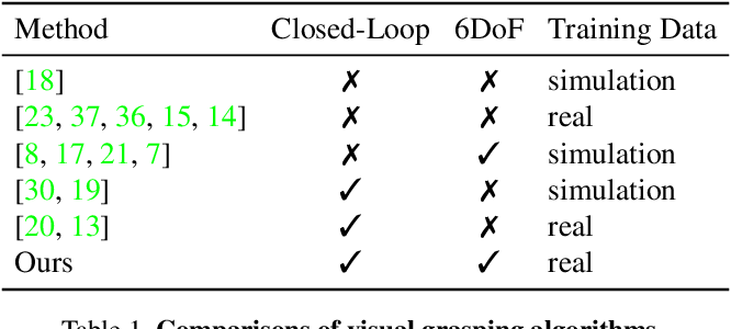 Figure 2 for Grasping in the Wild:Learning 6DoF Closed-Loop Grasping from Low-Cost Demonstrations