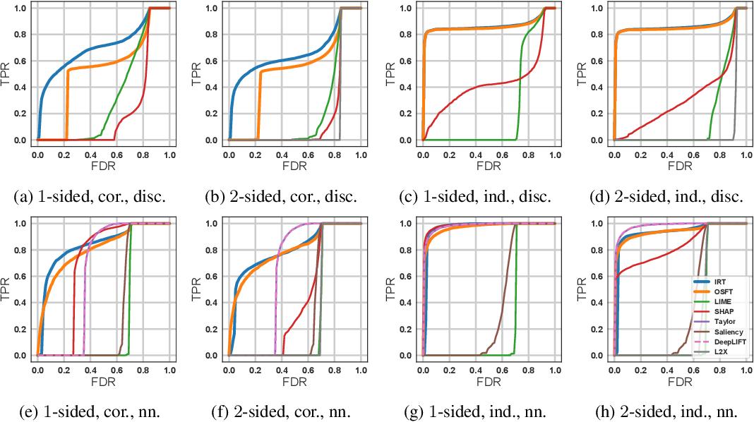 Figure 3 for Interpreting Black Box Models with Statistical Guarantees