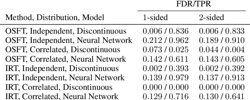 Figure 2 for Interpreting Black Box Models with Statistical Guarantees