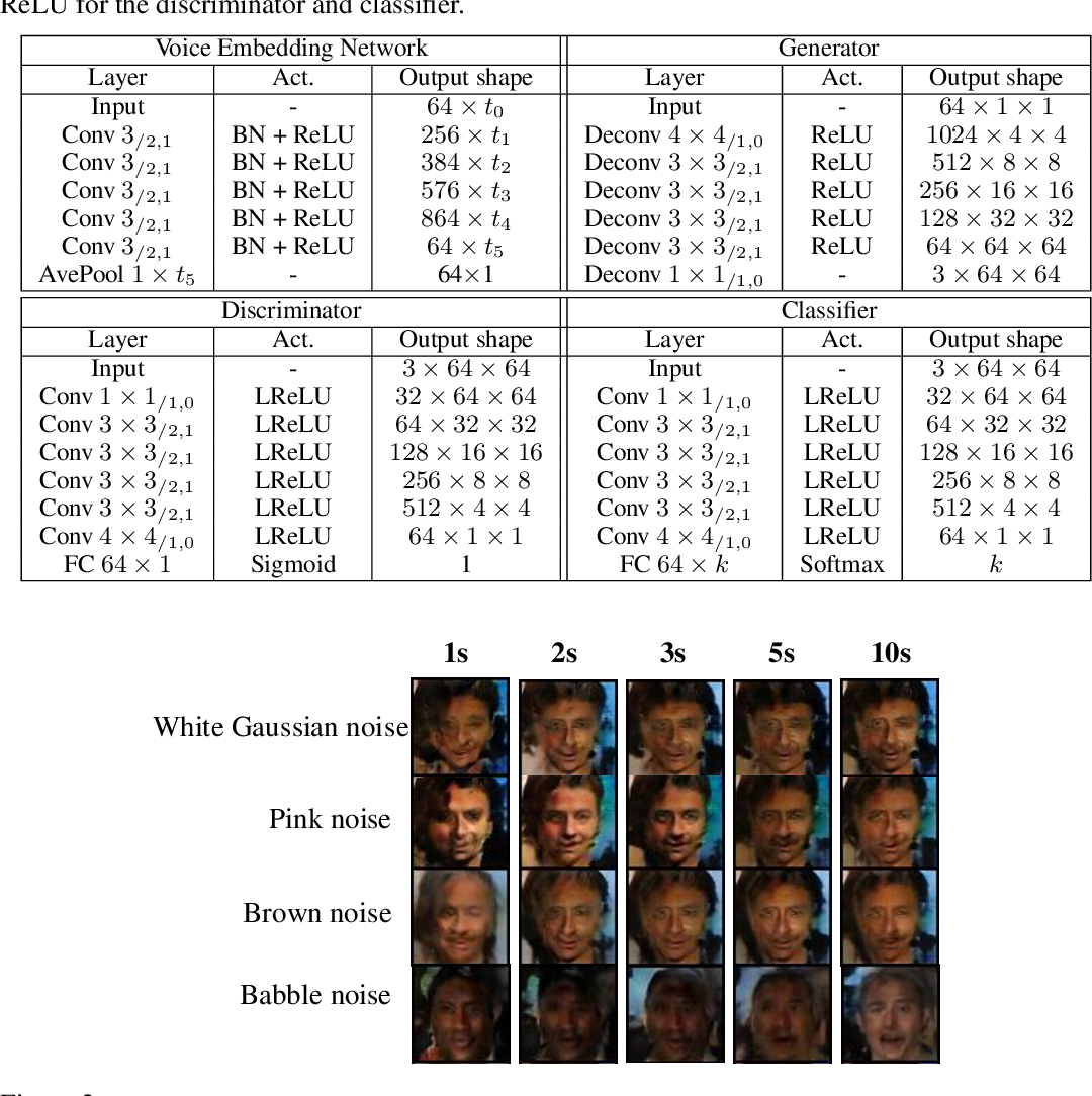 Figure 3 for Reconstructing faces from voices