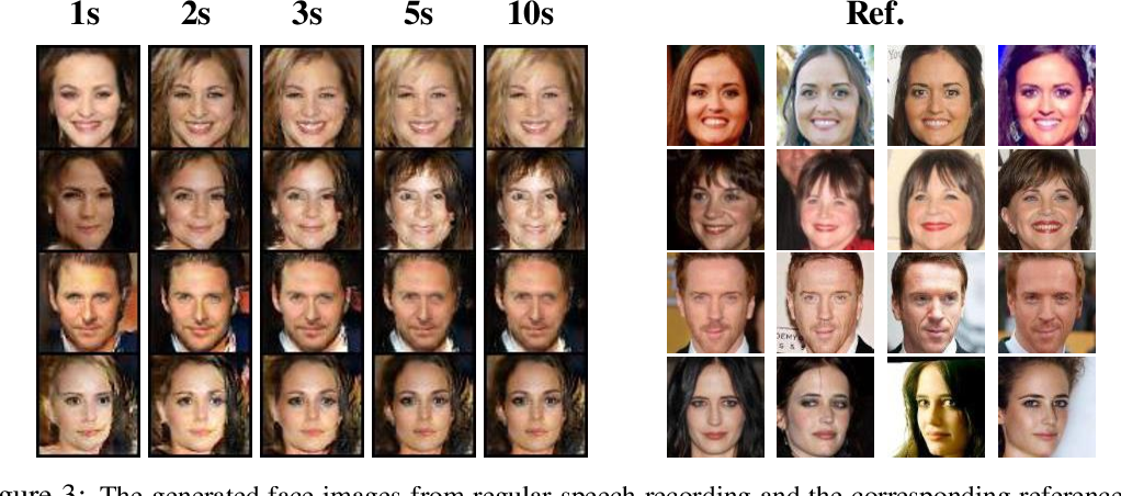 Figure 4 for Reconstructing faces from voices