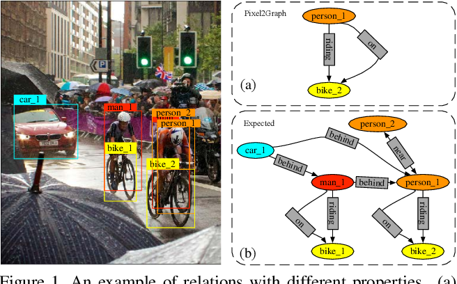 Figure 1 for Unbiased Scene Graph Generation via Rich and Fair Semantic Extraction