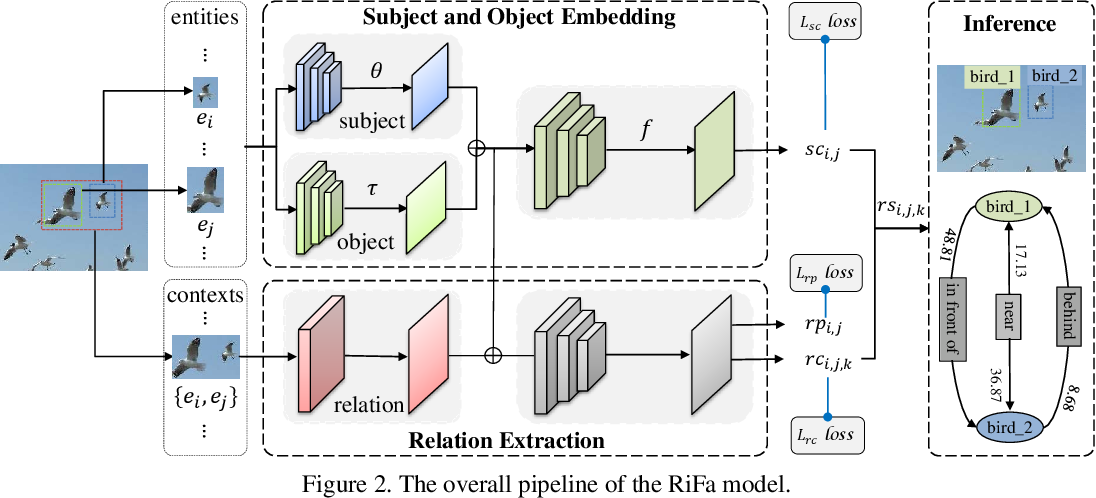 Figure 3 for Unbiased Scene Graph Generation via Rich and Fair Semantic Extraction